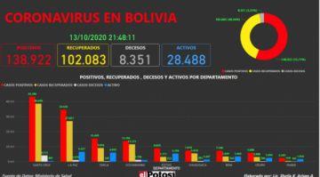 Vea el mapa interactivo de los casos de #coronavirus en #Bolivia hasta el 13 de octubre de 2020