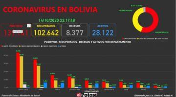 Vea el mapa interactivo de los casos de #coronavirus en #Bolivia hasta el 14 de octubre de 2020