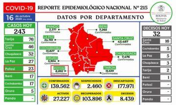 Bolivia mantiene más de 139.000 casos de COVID-19 con menos de 300 contagios nuevos