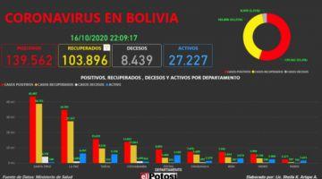 Vea el mapa interactivo de los casos de #coronavirus en #Bolivia hasta el 16 de octubre de 2020