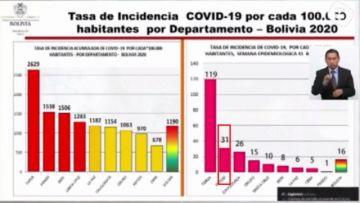 Potosí ocupa el segundo lugar esta semana en la tasa de incidencia de coronavirus