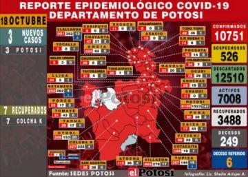 Potosí reporta tres nuevos casos de coronavirus en la jornada electoral
