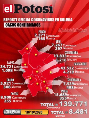 Bolivia mantiene más de 139.000 casos de COVID-19 con menos de 100 contagios nuevos