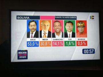 """Conteo rápido de """"Tu Voto Cuenta"""" confirma triunfo del MAS en primera vuelta"""