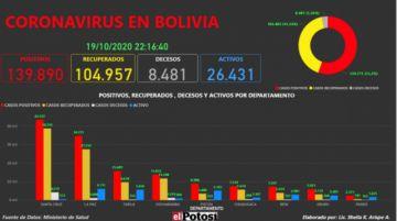 Vea el mapa interactivo de los casos de #coronavirus en #Bolivia hasta el 19 de octubre de 2020