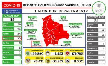 Bolivia mantiene más de 139.000 casos de COVID-19 con menos de 150 contagios nuevos