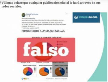 Mesa ganó las elecciones, según una publicación falsa