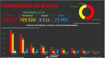 Vea el mapa interactivo de los casos de #coronavirus en #Bolivia hasta el 20 de octubre de 2020