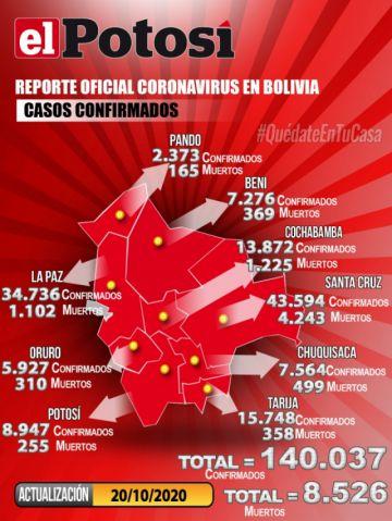 Bolivia supera los 140.000 casos de COVID-19 con menos de 150 contagios nuevos