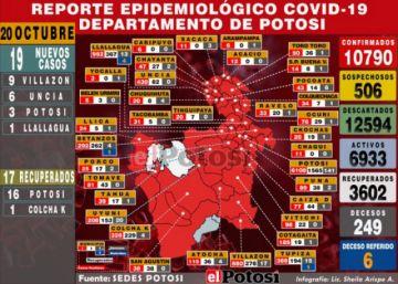 Tasa de recuperación de coronavirussube al 33 por ciento en Potosí