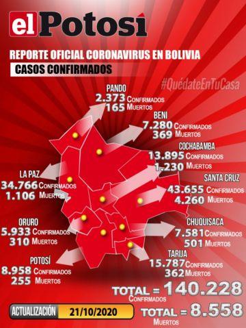 Bolivia supera los 140.000 casos de COVID-19 con menos de 200 contagios nuevos