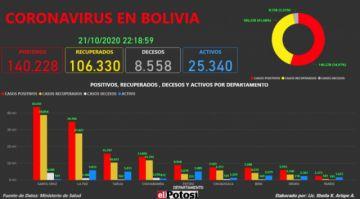 Vea el mapa interactivo de los casos de #coronavirus en #Bolivia hasta el 21 de octubre de 2020