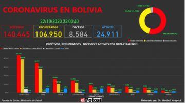 Vea el mapa interactivo de los casos de #coronavirus en #Bolivia hasta el 22 de octubre de 2020