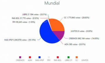 Cómputo oficial llega al 100% y el MAS gana con el 55% de los votos