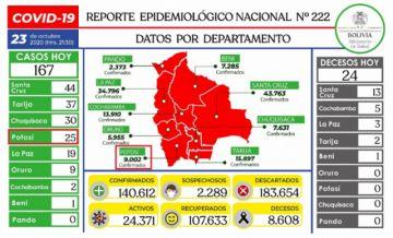 Bolivia mantiene más de 140.000 casos de COVID-19 con menos de 200 contagios nuevos