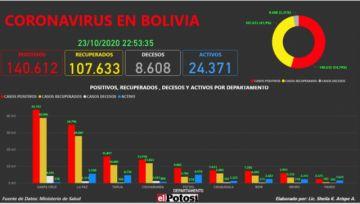 Vea el mapa interactivo de los casos de #coronavirus en #Bolivia hasta el 23 de octubre de 2020