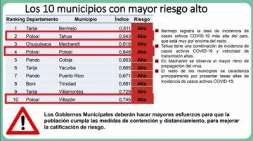 Potosí tiene a tres municipios entre los 10 de más alto riesgo de coronavirus