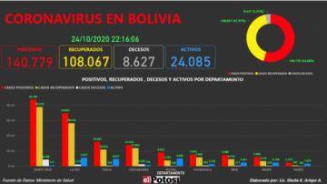 Vea el mapa interactivo de los casos de #coronavirus en #Bolivia hasta el 24 de octubre de 2020