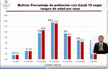 ¿Qué edades son las más afectadas por el coronavirus en Bolivia?