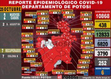 Potosí reporta dos nuevos casos de coronavirus y 16 recuperados