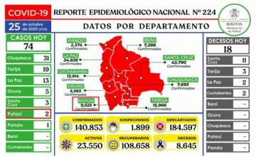 Bolivia mantiene más de 140.000 casos de COVID-19 con menos de 100 contagios nuevos