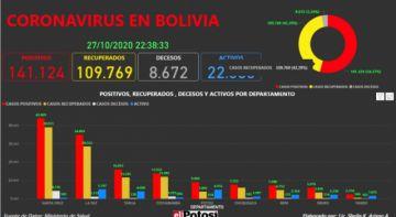 Vea el mapa interactivo de los casos de #coronavirus en #Bolivia hasta el 27 de octubre de 2020