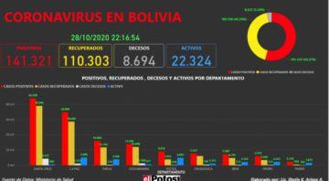 Vea el mapa interactivo de los casos de #coronavirus en #Bolivia hasta el 28 de octubre de 2020