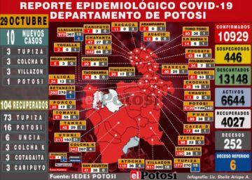 Potosí reporta 10 nuevos casos de coronavirus y recuperados de la jornada son 104