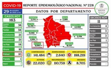 Bolivia mantiene más de 141.000 casos de coronavirus con menos de 200 contagios nuevos