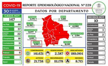 Bolivia mantiene más de 141.000 casos de COVID-19 con menos de 150 contagios nuevos