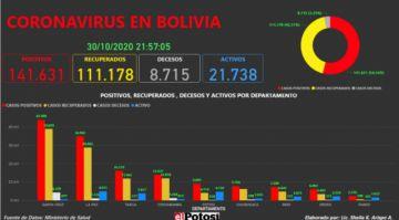 Vea el mapa interactivo de los casos de #coronavirus en #Bolivia hasta el 30 de octubre de 2020