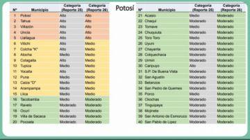 Potosí tiene a cuatro de sus municipios entre los de más alto riesgo de coronavirus