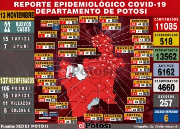 Potosí reporta 22 nuevos casos de coronavirus y 137 recuperados
