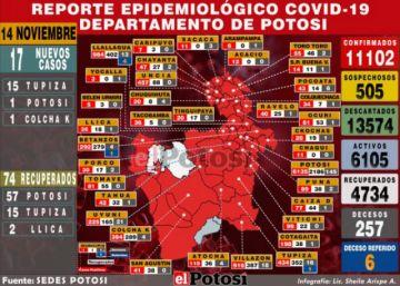 Potosí reporta 17 nuevos casos de coronavirus y 74 recuperados