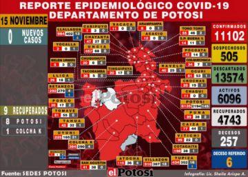 Potosí reporta silencio epidemiológico para el domingo 15 de noviembre