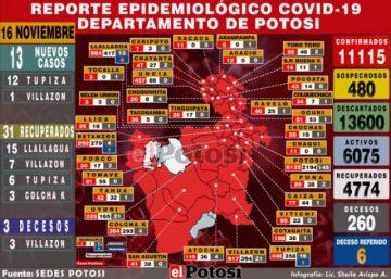 Potosí reporta 13 nuevos casos de coronavirus y tres decesos