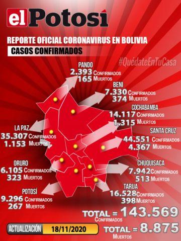 Bolivia mantiene más de 143.000 casos de COVID-19 con menos de 100 contagios nuevos