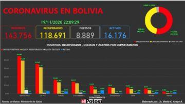 Vea el mapa interactivo de los casos de #coronavirus en #Bolivia hasta el 19 de noviembre de 2020