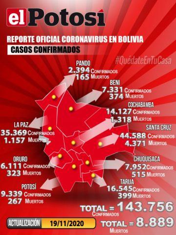 Bolivia mantiene más de 143.000 casos de COVID-19 con menos de 200 contagios nuevos