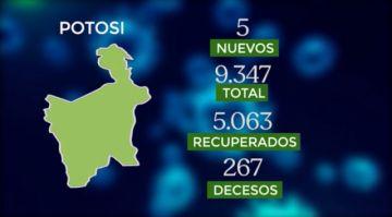 Bolivia mantiene más de 143.000 casos de coronavirus con menos de 100 contagios nuevos
