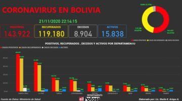 Vea el mapa interactivo de los casos de #coronavirus en #Bolivia hasta el 21 de noviembre de 2020