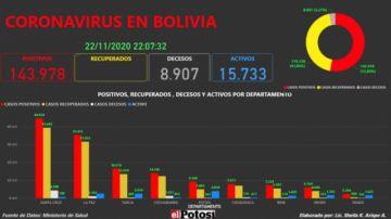 Vea el mapa interactivo de los casos de #coronavirus en #Bolivia hasta el 22 de noviembre de 2020