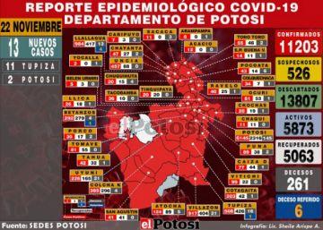 Potosí reporta 13 nuevos casos de coronavirus y acumulado llega a 11.203