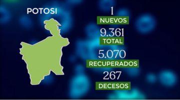 Bolivia supera los 144.000 casos de coronavirus con menos de 100 contagios nuevos