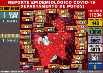 Potosí reporta un nuevo caso de coronavirus y siete recuperados