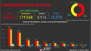 Vea el mapa interactivo de los casos de #coronavirus en #Bolivia hasta el 23de noviembre de 2020