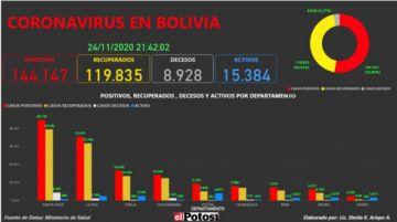 Vea el mapa interactivo de los casos de #coronavirus en #Bolivia hasta el24de noviembre de 2020