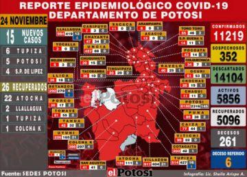 Potosí reporta 15 nuevos casos de coronavirus y 26 recuperados