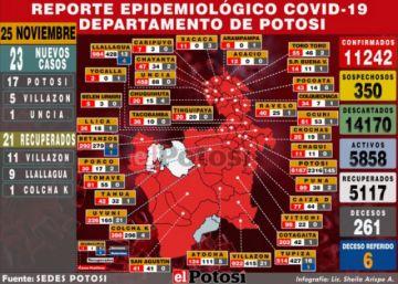 La ciudad de Potosí presenta 17 nuevos casos de coronavirus en un solo día