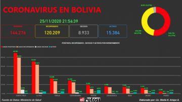 Vea el mapa interactivo de los casos de #coronavirus en #Bolivia hasta el 25 de noviembre de 2020